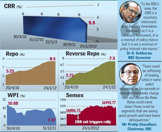 CRR, Repo, WPI & Reverse Repo Graphs