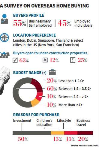 Infographic - Why and how many people buy homes abroad?