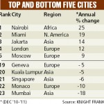 Mumbai sees drop in property prices