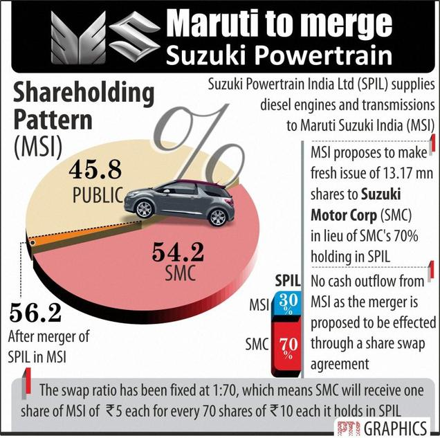Suzuki Powertrain Merger Snapshot