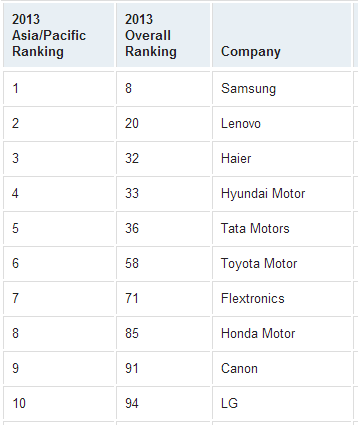 Top Supply Chain Companies in APAC region - 2013